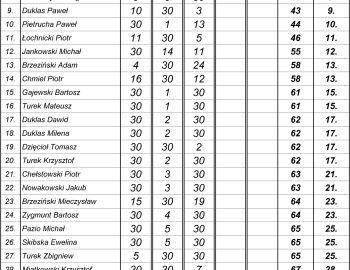 Klasyfikacja Wędkarz Roku 2017